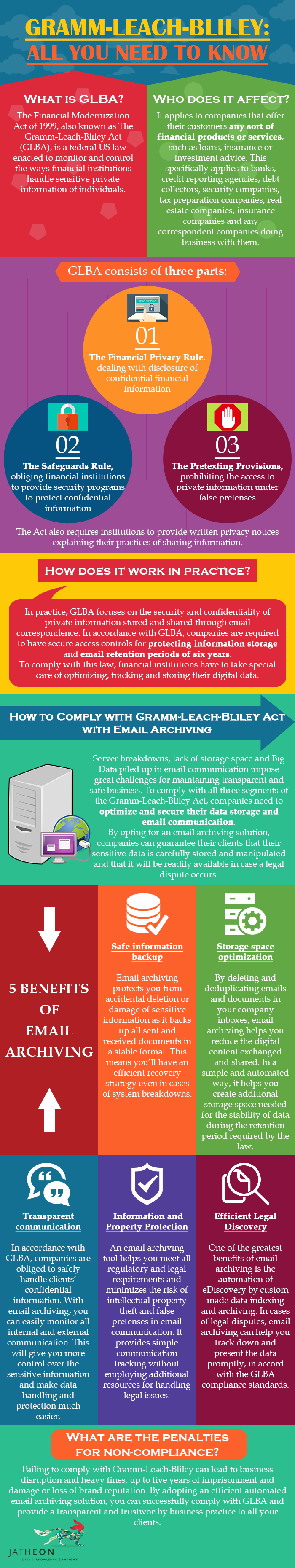 Gramm-Leach-Bliley: All You Need to Know [infographic]