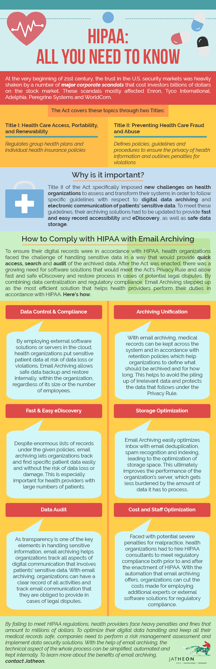 HIPAA - All You Need to Know Infographic