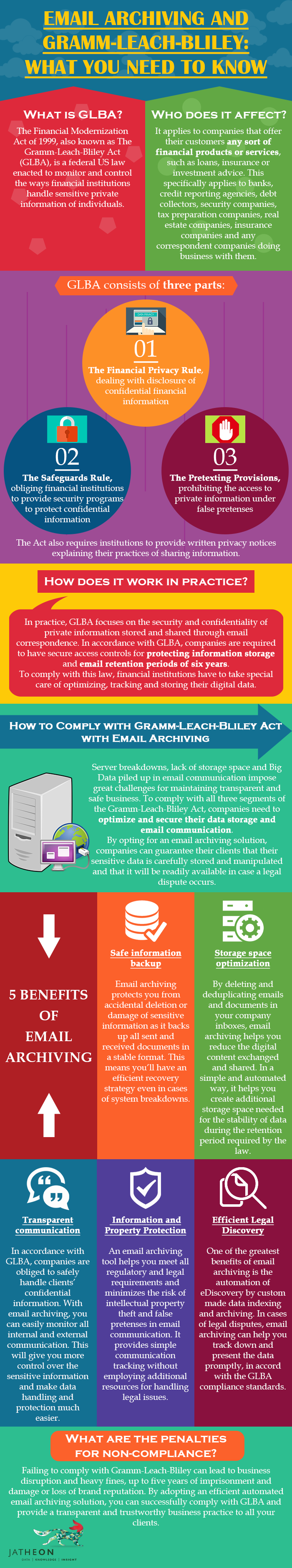 Email Archiving and Gramm-Leach-Bliley: What You Need to Know infographic