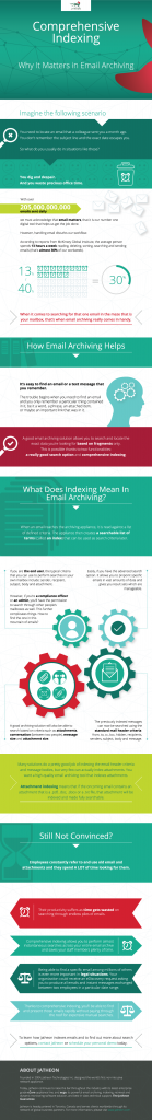 Jatheon Infographic – Comprehensive Indexing