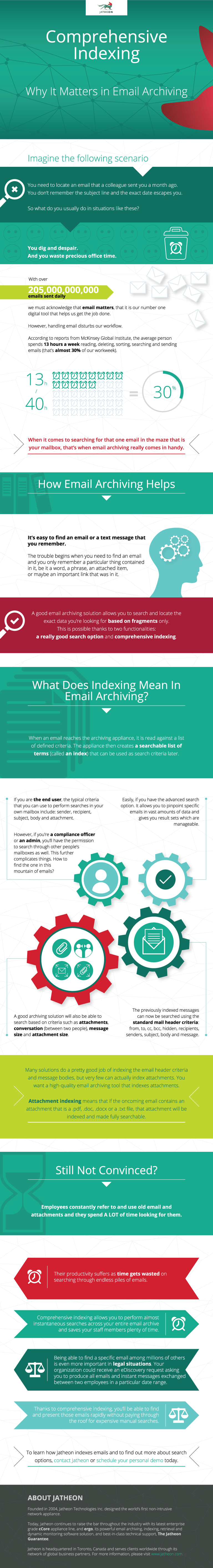 email archive indexing infographic