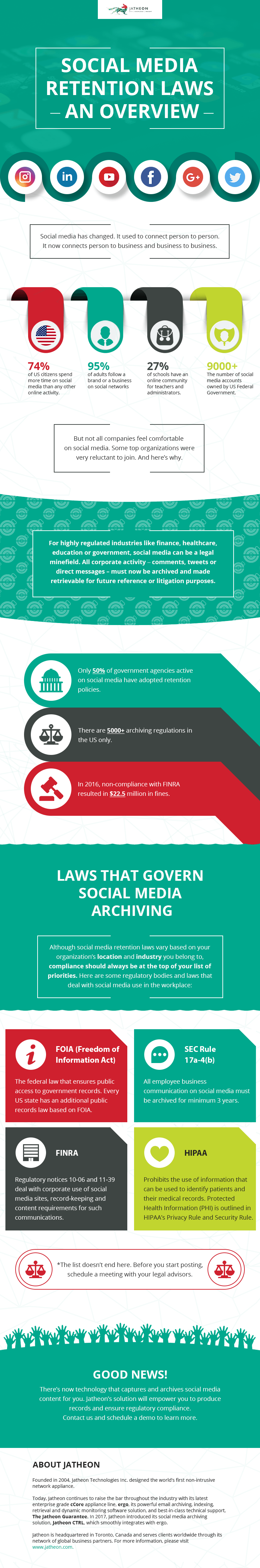 jatheon infographic - social media retention laws v2