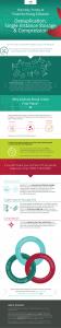 Infographic – Deduplication, Single Instance Storage & Compression (December 2017)