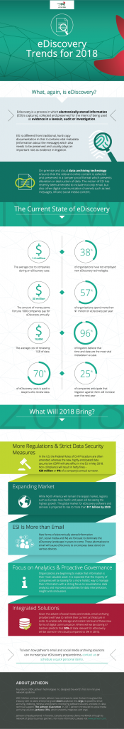 Jatheon Infographic – eDiscovery Trends for 2018