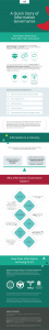 Jatheon Infographic – A Quick Story of Information Governance