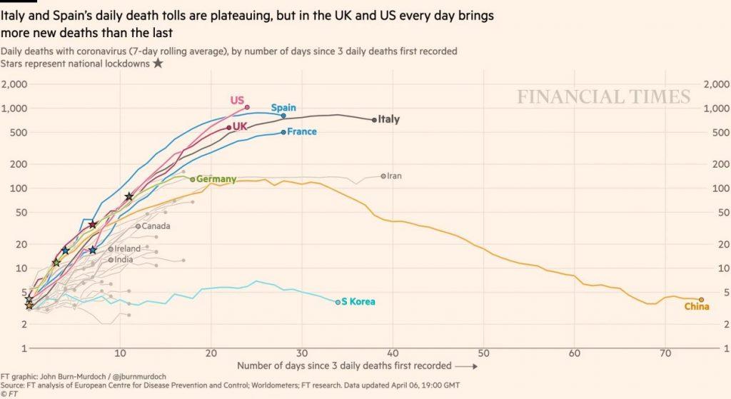 Financial Times Covid-19 deaths