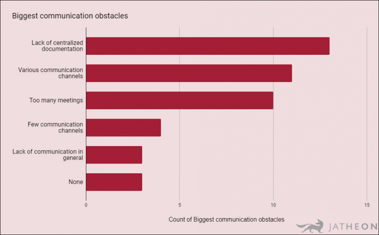 Biggest communication obstacles