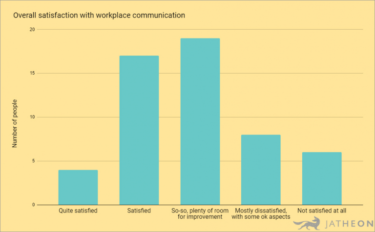 Overall Satisfaction With Workplace Communication